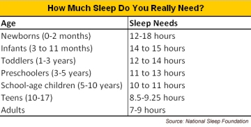 Children sleep chart